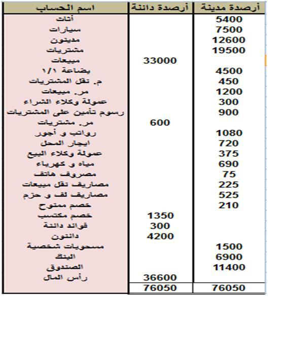 كيفية اعداد الميزانية العمومية pdf